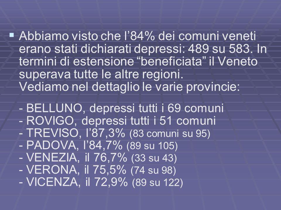 Abbiamo visto che l84% dei comuni veneti erano stati dichiarati depressi: 489 su 583. In termini di estensione beneficiata il Veneto superava tutte le