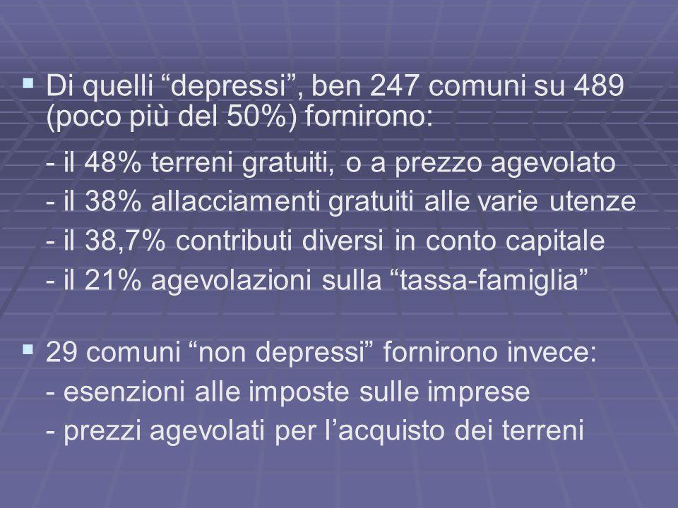Di quelli depressi, ben 247 comuni su 489 (poco più del 50%) fornirono: - il 48% terreni gratuiti, o a prezzo agevolato - il 38% allacciamenti gratuit