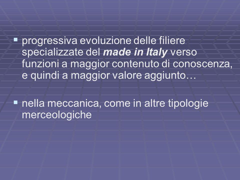 progressiva evoluzione delle filiere specializzate del made in Italy verso funzioni a maggior contenuto di conoscenza, e quindi a maggior valore aggiu