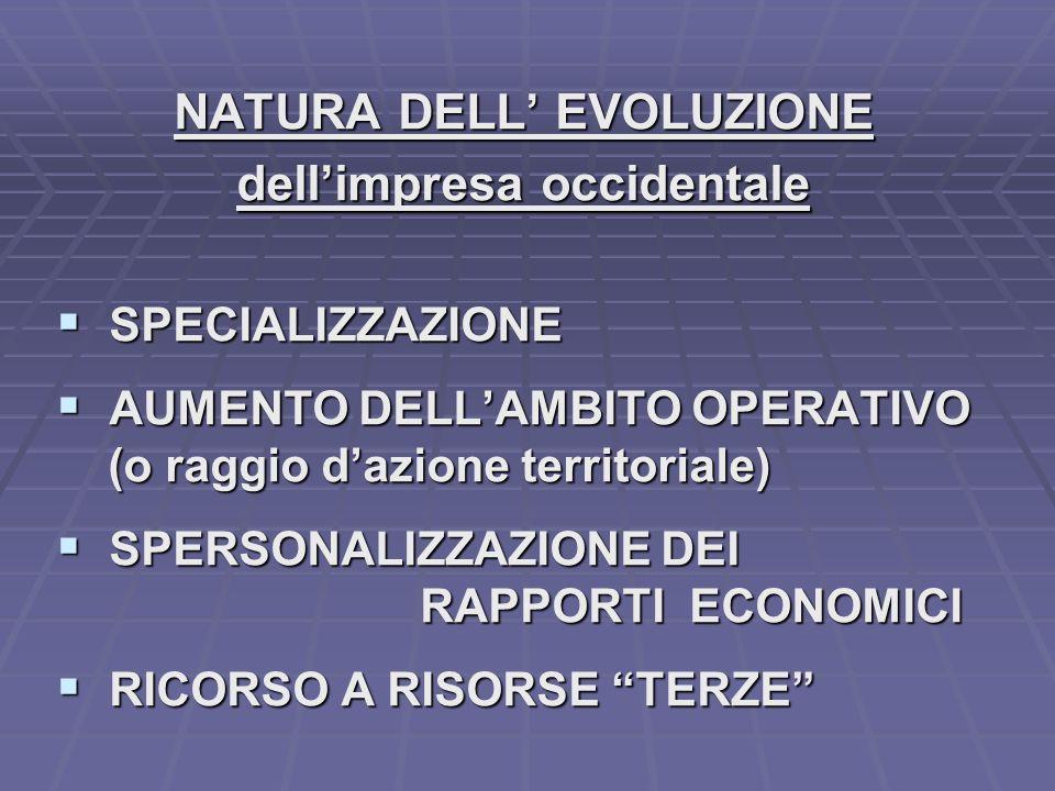 NATURA DELL EVOLUZIONE dellimpresa occidentale SPECIALIZZAZIONE SPECIALIZZAZIONE AUMENTO DELLAMBITO OPERATIVO AUMENTO DELLAMBITO OPERATIVO (o raggio dazione territoriale) (o raggio dazione territoriale) SPERSONALIZZAZIONE DEI SPERSONALIZZAZIONE DEI RAPPORTI ECONOMICI RAPPORTI ECONOMICI RICORSO A RISORSE TERZE RICORSO A RISORSE TERZE