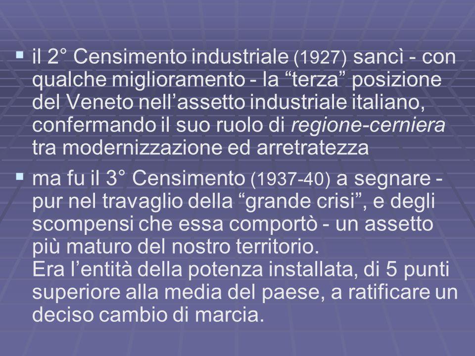 il 2° Censimento industriale (1927) sancì - con qualche miglioramento - la terza posizione del Veneto nellassetto industriale italiano, confermando il