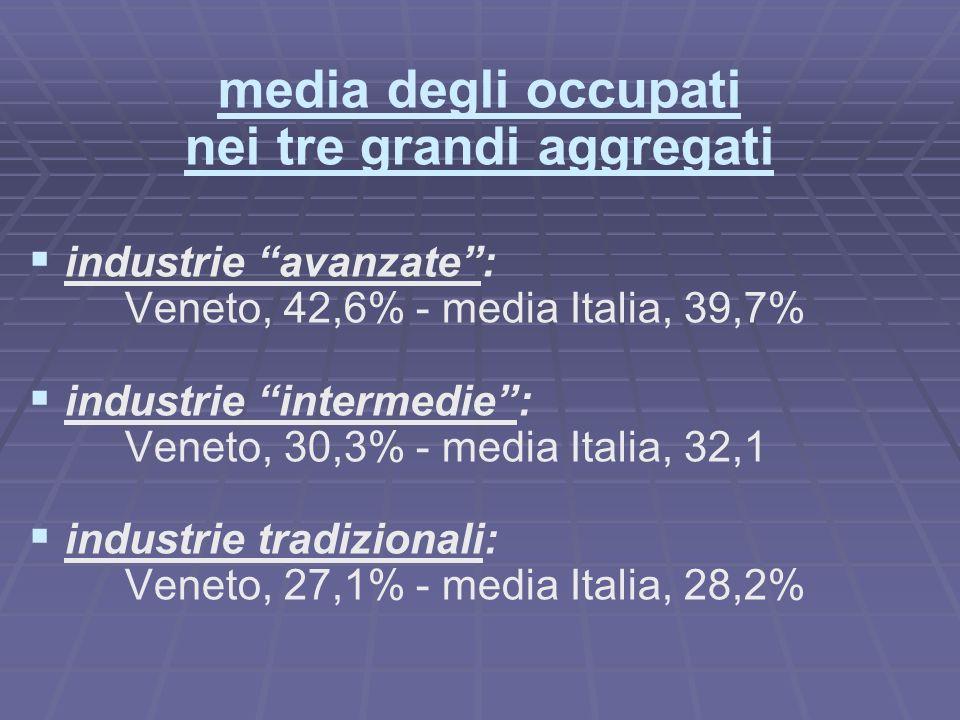 media degli occupati nei tre grandi aggregati industrie avanzate: Veneto, 42,6% - media Italia, 39,7% industrie intermedie: Veneto, 30,3% - media Italia, 32,1 industrie tradizionali: Veneto, 27,1% - media Italia, 28,2%