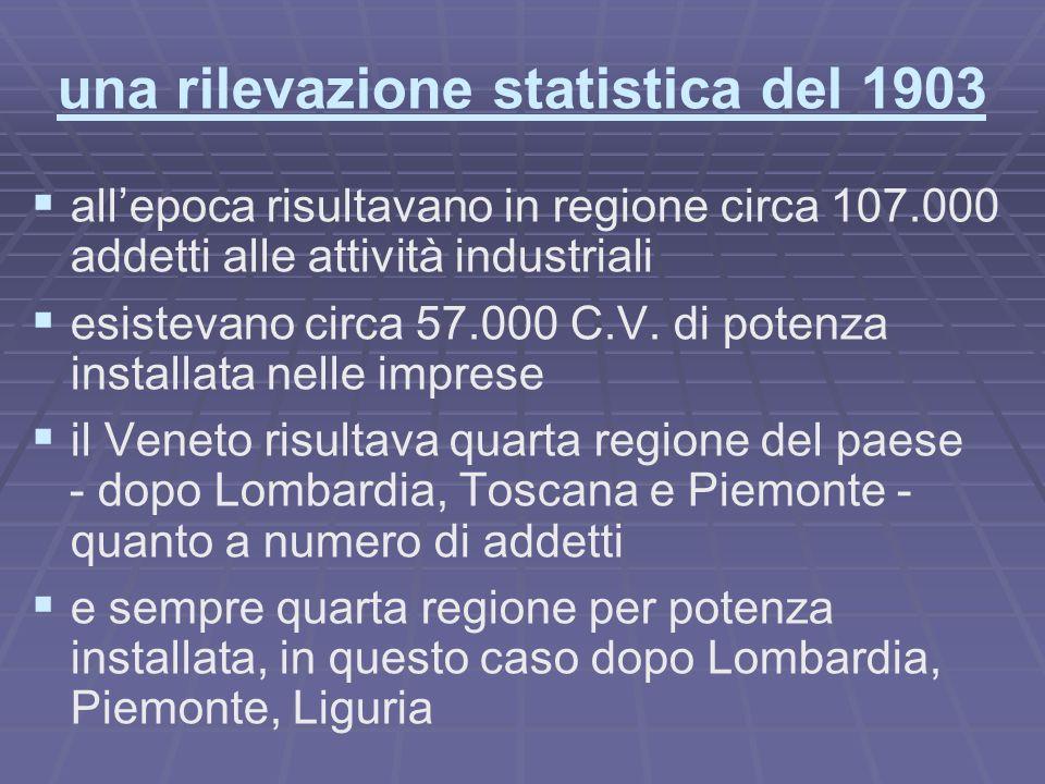 una rilevazione statistica del 1903 allepoca risultavano in regione circa 107.000 addetti alle attività industriali esistevano circa 57.000 C.V.