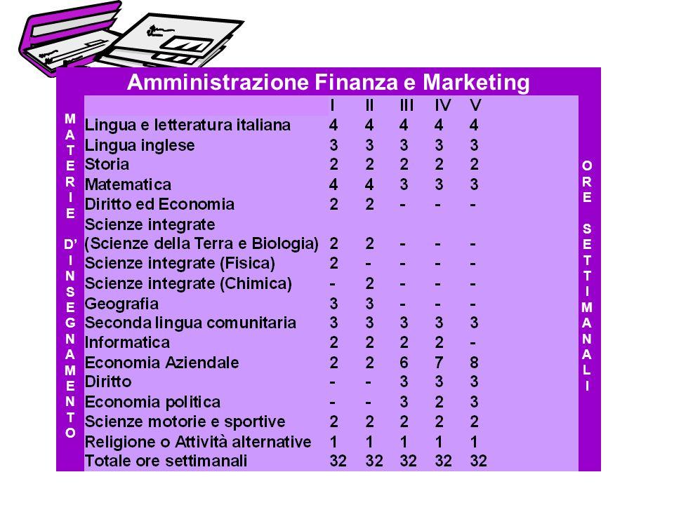 Amministrazione Finanza e Marketing MATERIEDINSEGNAMENTOMATERIEDINSEGNAMENTO ORESETTIMANALIORESETTIMANALI