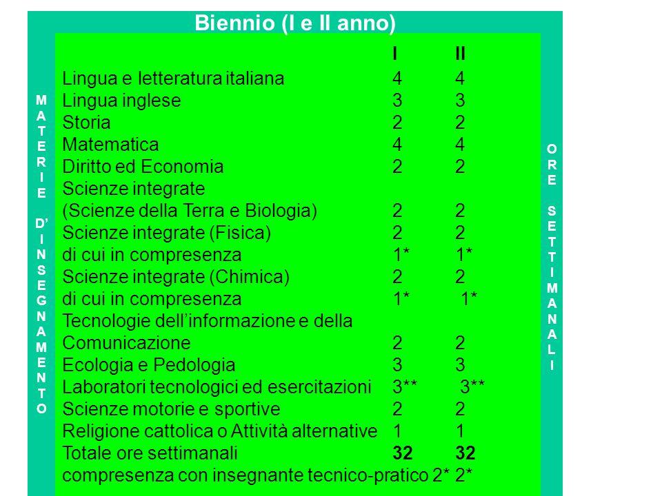 III Lingua e letteratura italiana 4 4 Lingua inglese 3 3 Storia 2 2 Matematica 4 4 Diritto ed Economia 2 2 Scienze integrate (Scienze della Terra e Bi