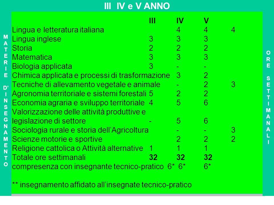 IIIIVV Lingua e letteratura italiana 4 4 4 Lingua inglese 3 3 3 Storia 2 2 2 Matematica 3 3 3 Biologia applicata 3-- Chimica applicata e processi di t