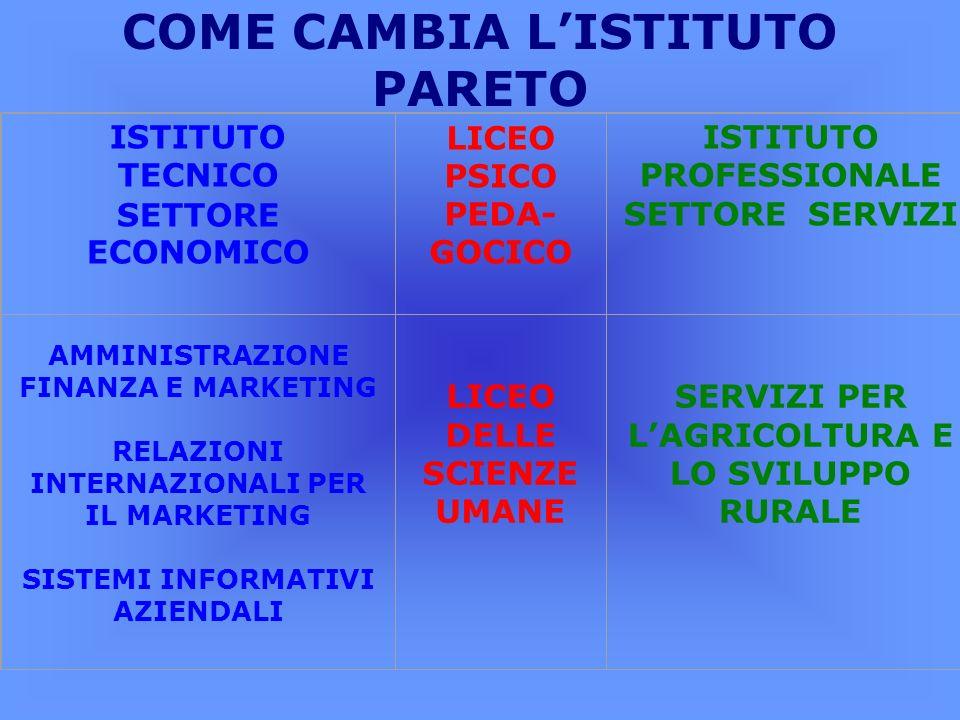 ISTITUTO TECNICO SETTORE ECONOMICO AMMINISTRAZIONE, FINANZA E MARKETING RELAZIONI INTERNAZIONALI PER IL MARKETING SISTEMI INFORMATIVI AZIENDALI 32 ORE SETTIMANALI 5 ANNI ESAME DI STATO - DIPLOMA DI PERITO