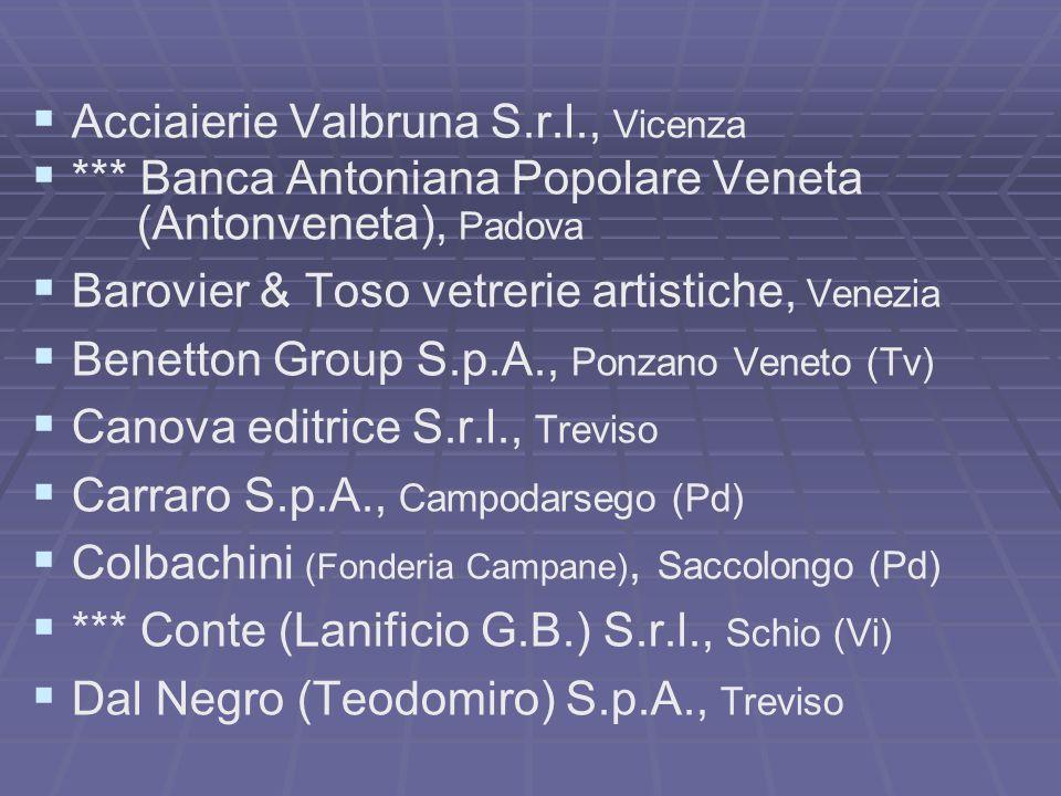 Acciaierie Valbruna S.r.l., Vicenza *** Banca Antoniana Popolare Veneta (Antonveneta), Padova Barovier & Toso vetrerie artistiche, Venezia Benetton Group S.p.A., Ponzano Veneto (Tv) Canova editrice S.r.l., Treviso Carraro S.p.A., Campodarsego (Pd) Colbachini (Fonderia Campane), Saccolongo (Pd) *** Conte (Lanificio G.B.) S.r.l., Schio (Vi) Dal Negro (Teodomiro) S.p.A., Treviso