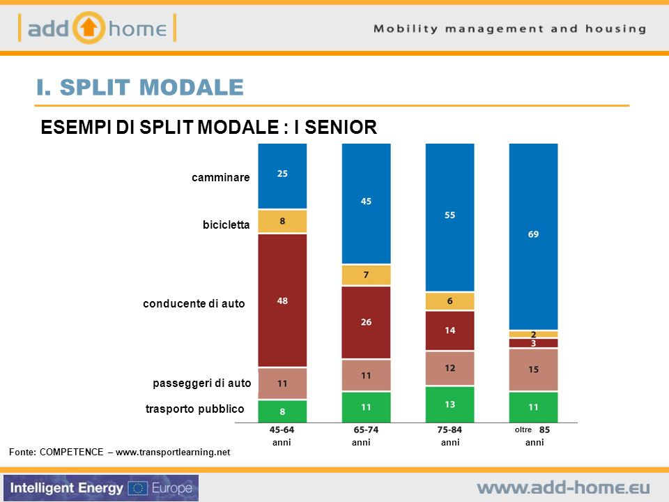 ESEMPI DI SPLIT MODALE : I SENIOR Fonte: COMPETENCE – www.transportlearning.net I.