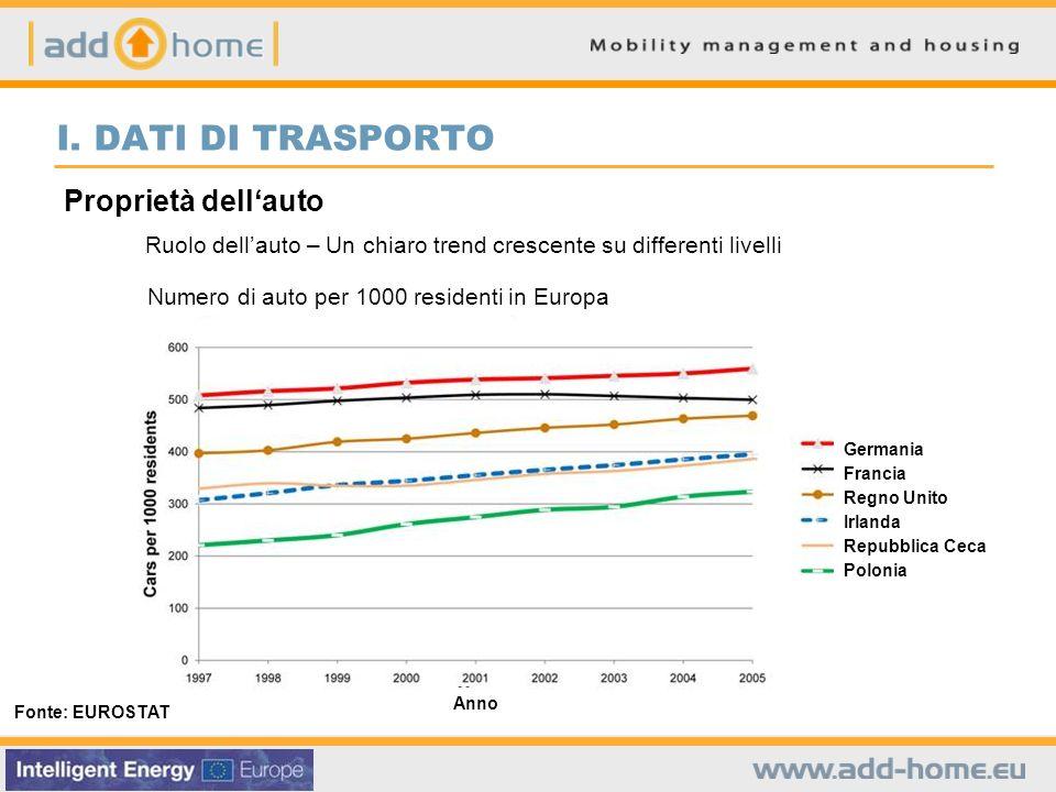 I. DATI DI TRASPORTO Proprietà dellauto Fonte: EUROSTAT Ruolo dellauto – Un chiaro trend crescente su differenti livelli Numero di auto per 1000 resid