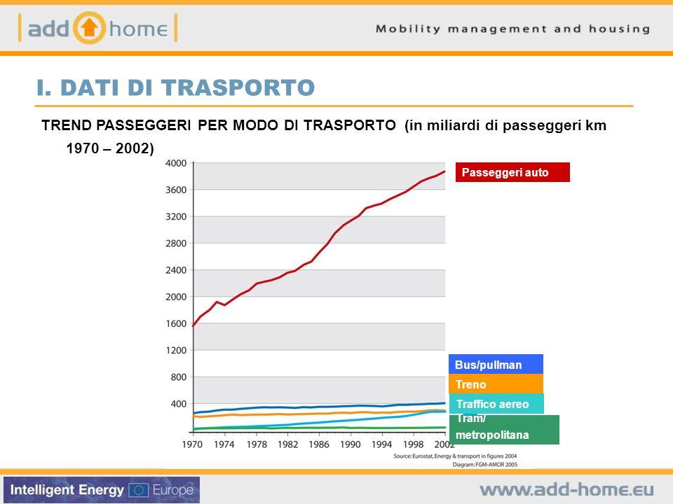TREND PASSEGGERI PER MODO DI TRASPORTO (in miliardi di passeggeri km 1970 – 2002) I.
