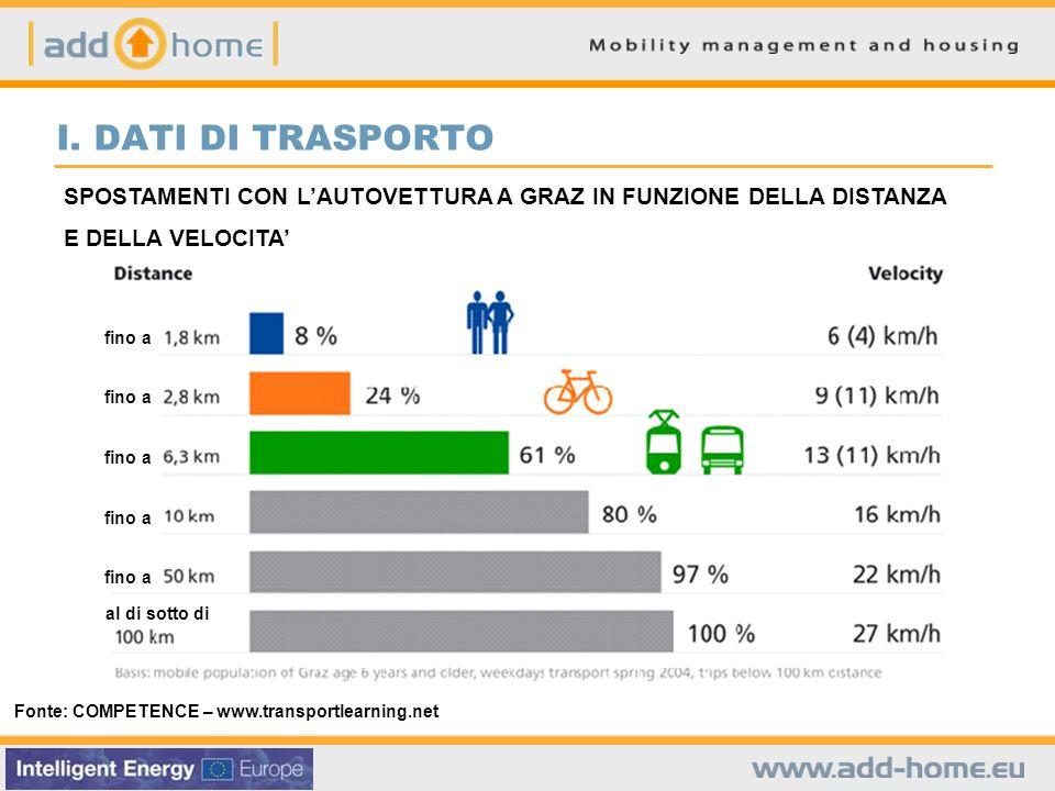 Fonte: COMPETENCE – www.transportlearning.net SPOSTAMENTI CON LAUTOVETTURA A GRAZ IN FUNZIONE DELLA DISTANZA E DELLA VELOCITA I.