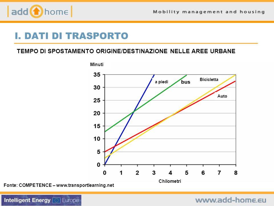 Fonte: COMPETENCE – www.transportlearning.net TEMPO DI SPOSTAMENTO ORIGINE/DESTINAZIONE NELLE AREE URBANE I.