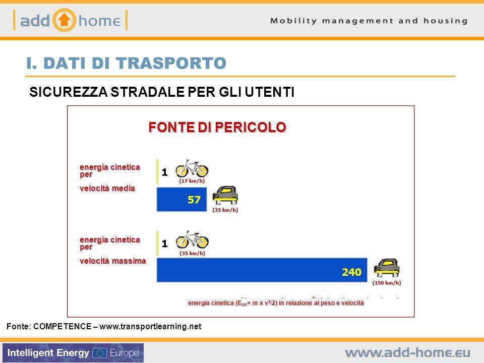 SICUREZZA STRADALE PER GLI UTENTI Fonte: COMPETENCE – www.transportlearning.net I.