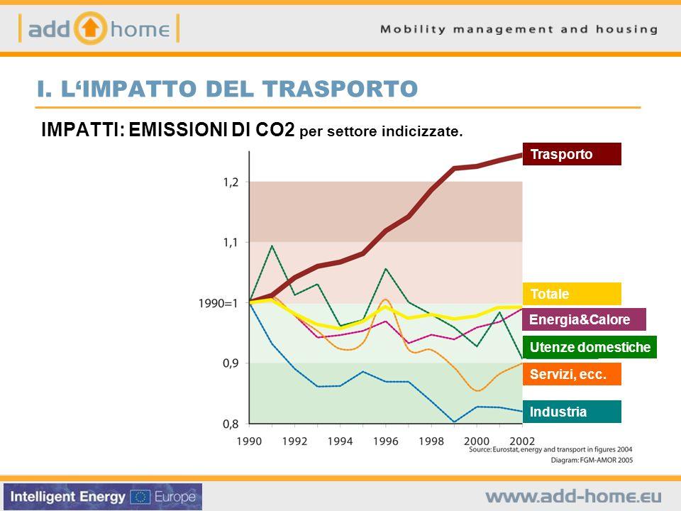 I. LIMPATTO DEL TRASPORTO IMPATTI: EMISSIONI DI CO2 per settore indicizzate.