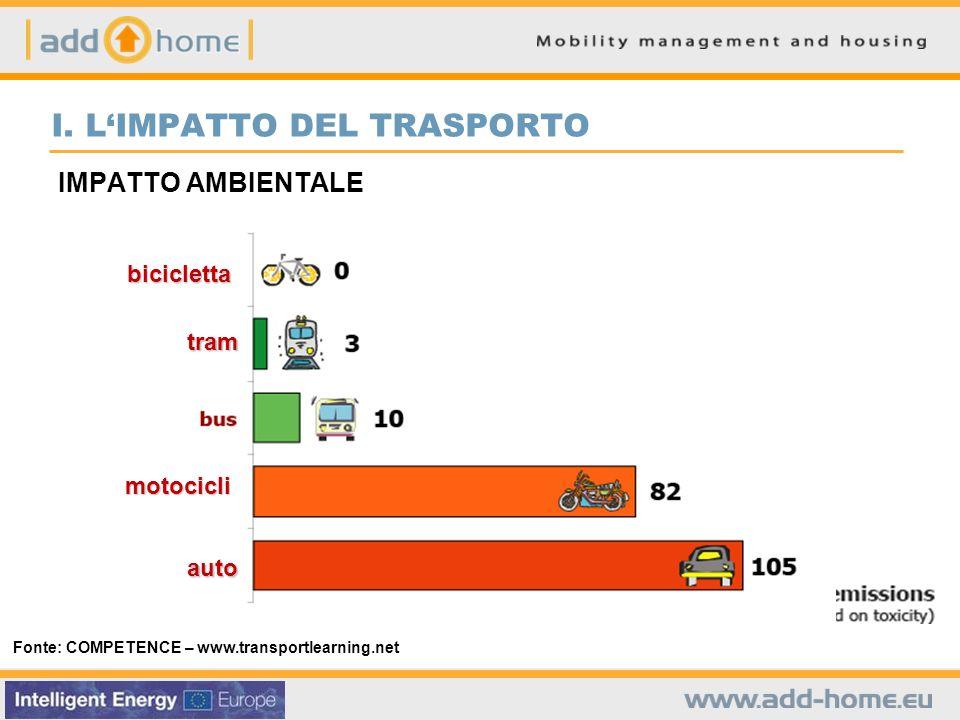 IMPATTO AMBIENTALE Fonte: COMPETENCE – www.transportlearning.net I. LIMPATTO DEL TRASPORTO bicicletta tram motocicli auto