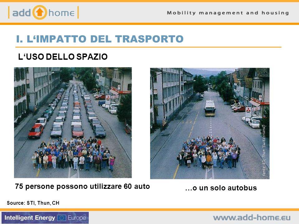 LUSO DELLO SPAZIO 75 persone possono utilizzare 60 auto …o un solo autobus Source: STI, Thun, CH I.