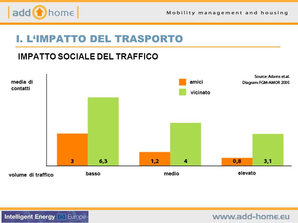 IMPATTO SOCIALE DEL TRAFFICO I.