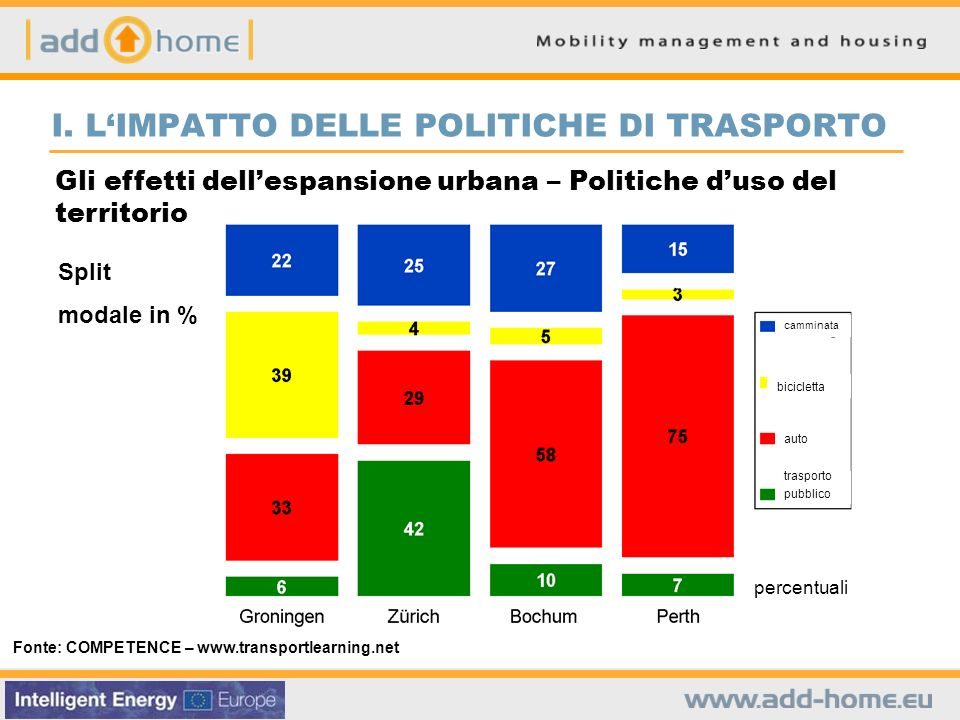 I. LIMPATTO DELLE POLITICHE DI TRASPORTO … SINCE MOBILITY IS SOMETHING THAT CAN BE CONTROLLED! Split modale in % Fonte: COMPETENCE – www.transportlear