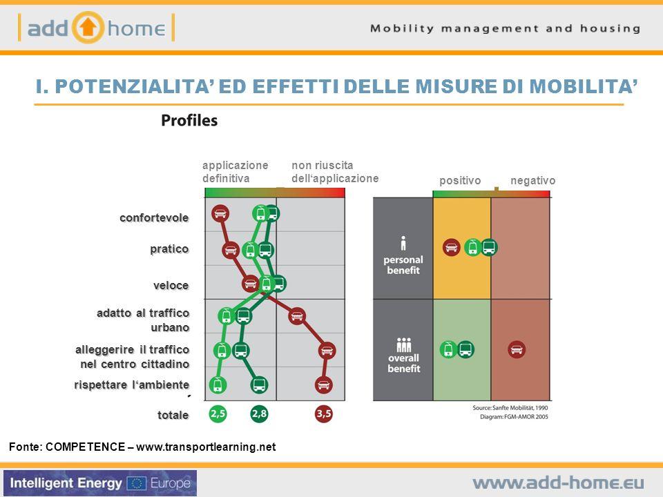 Fonte: COMPETENCE – www.transportlearning.net I.