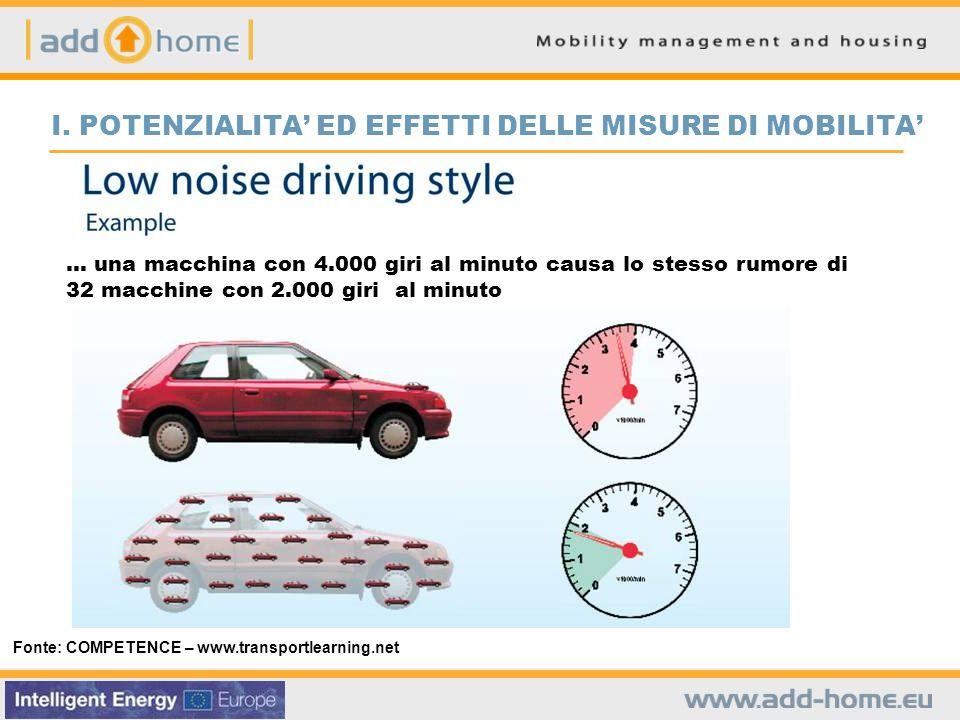 Fonte: COMPETENCE – www.transportlearning.net … una macchina con 4.000 giri al minuto causa lo stesso rumore di 32 macchine con 2.000 giri al minuto I.