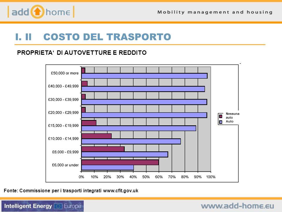 Fonte: Commissione per i trasporti integrati www.cfit.gov.uk PROPRIETA DI AUTOVETTURE E REDDITO I.