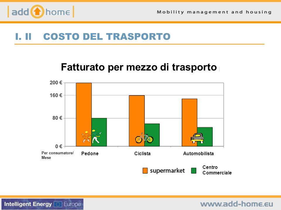 I. Il COSTO DEL TRASPORTO Fatturato per mezzo di trasporto PedoneCiclistaAutomobilista Centro Commerciale Per consumatore/ Mese