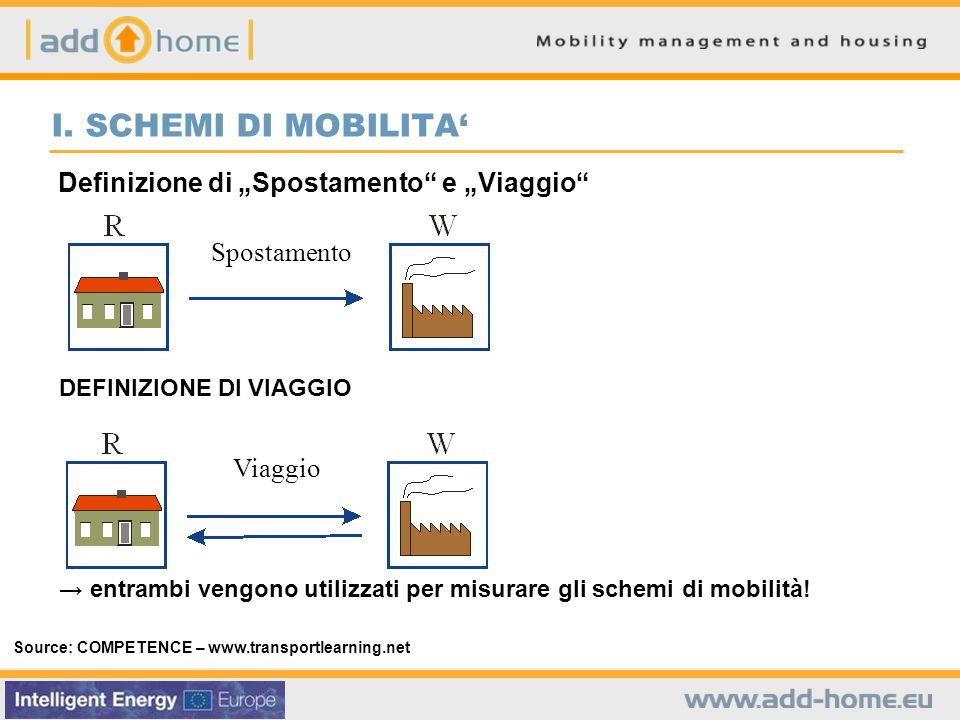 Definizione di Spostamento e Viaggio Source: COMPETENCE – www.transportlearning.net entrambi vengono utilizzati per misurare gli schemi di mobilità.