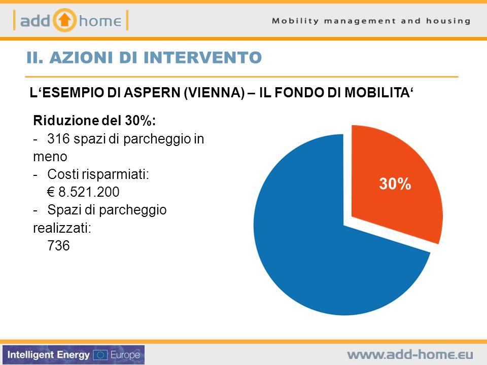 Riduzione del 30%: - 316 spazi di parcheggio in meno - Costi risparmiati: 8.521.200 - Spazi di parcheggio realizzati: 736 30% LESEMPIO DI ASPERN (VIENNA) – IL FONDO DI MOBILITA II.