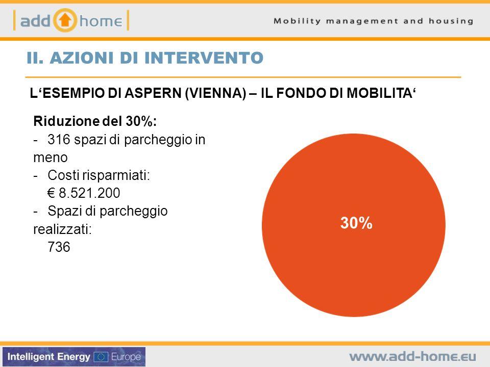 30% Riduzione del 30%: - 316 spazi di parcheggio in meno - Costi risparmiati: 8.521.200 - Spazi di parcheggio realizzati: 736 LESEMPIO DI ASPERN (VIENNA) – IL FONDO DI MOBILITA II.