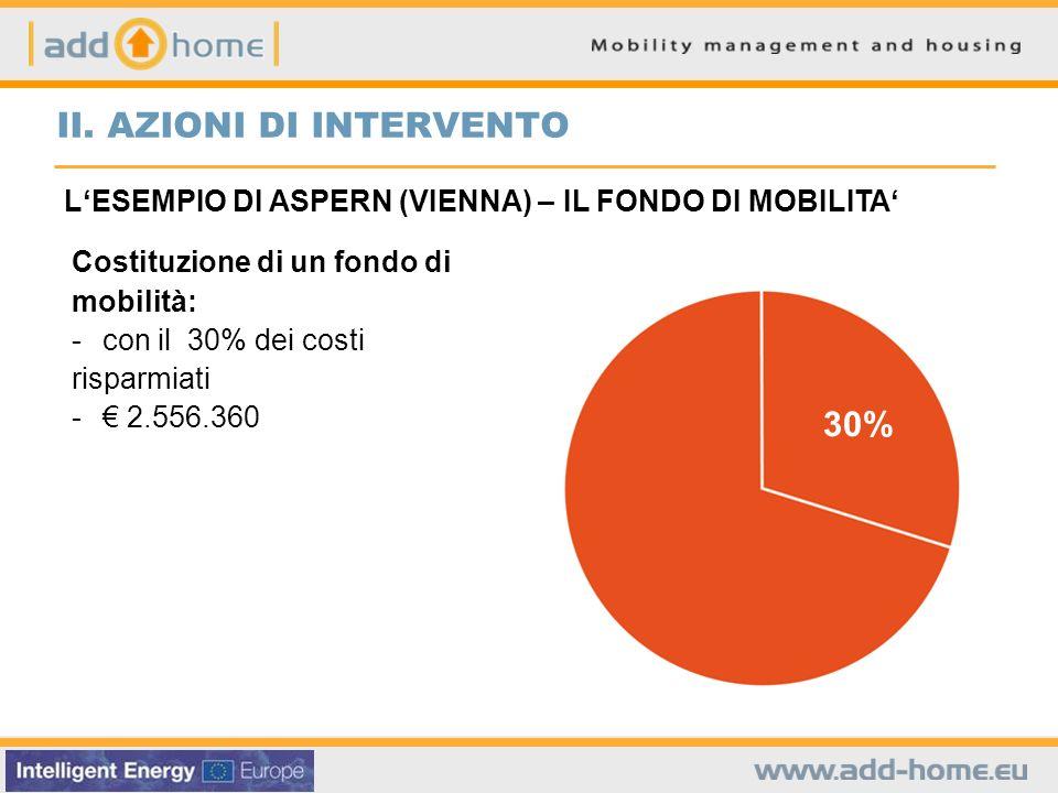 Costituzione di un fondo di mobilità: - con il 30% dei costi risparmiati - 2.556.360 30% LESEMPIO DI ASPERN (VIENNA) – IL FONDO DI MOBILITA II.