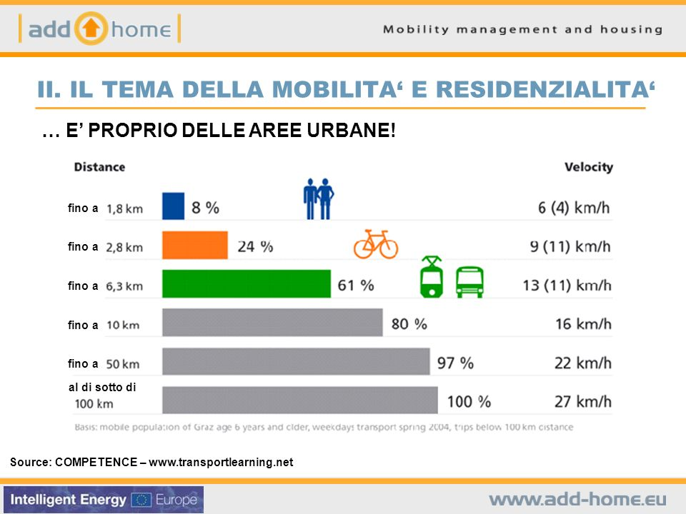 Source: COMPETENCE – www.transportlearning.net … E PROPRIO DELLE AREE URBANE.