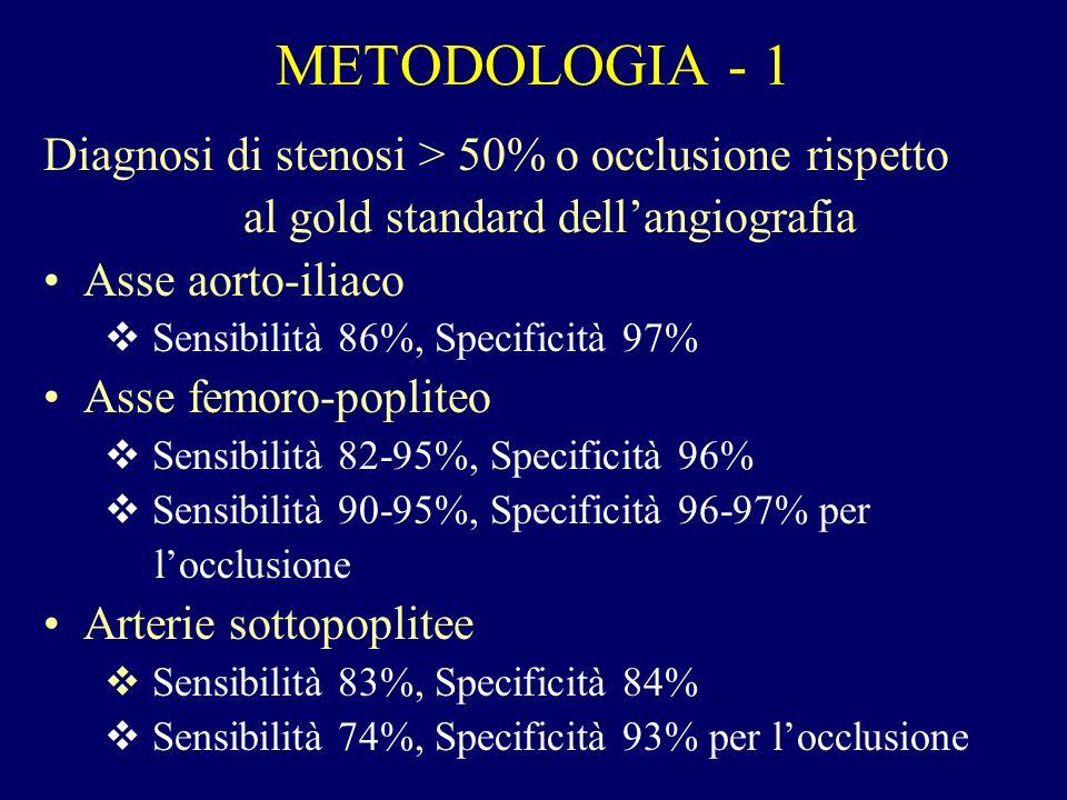 METODOLOGIA - 1 Diagnosi di stenosi > 50% o occlusione rispetto al gold standard dellangiografia Asse aorto-iliaco Sensibilità 86%, Specificità 97% As
