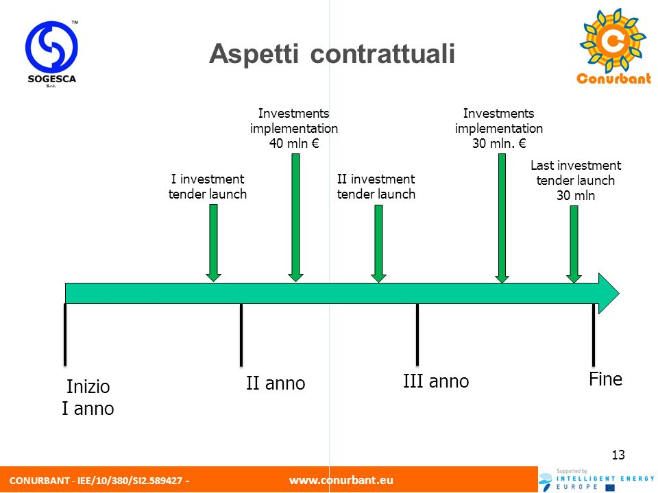 CONURBANT - IEE/10/380/SI2.589427 - www.conurbant.eu 13 I investment tender launch Inizio I anno III anno Fine II anno Last investment tender launch 30 mln II investment tender launch Investments implementation 40 mln Investments implementation 30 mln.