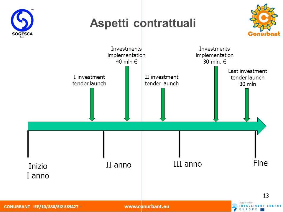 CONURBANT - IEE/10/380/SI2.589427 - www.conurbant.eu 13 I investment tender launch Inizio I anno III anno Fine II anno Last investment tender launch 3