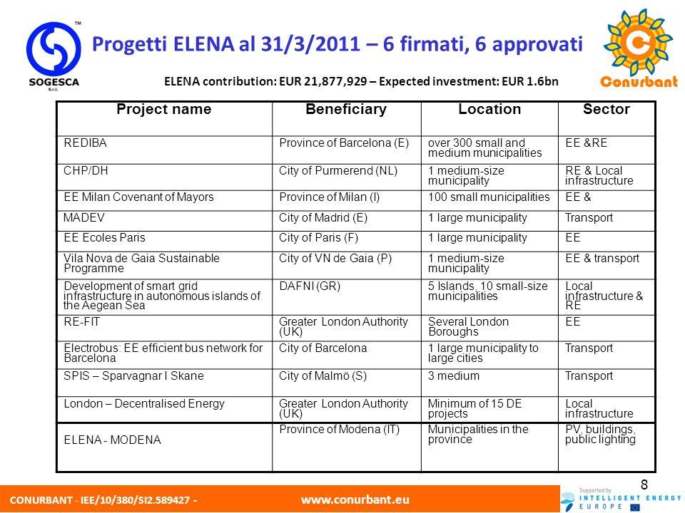 CONURBANT - IEE/10/380/SI2.589427 - www.conurbant.eu 8 Progetti ELENA al 31/3/2011 – 6 firmati, 6 approvati ELENA contribution: EUR 21,877,929 – Expec