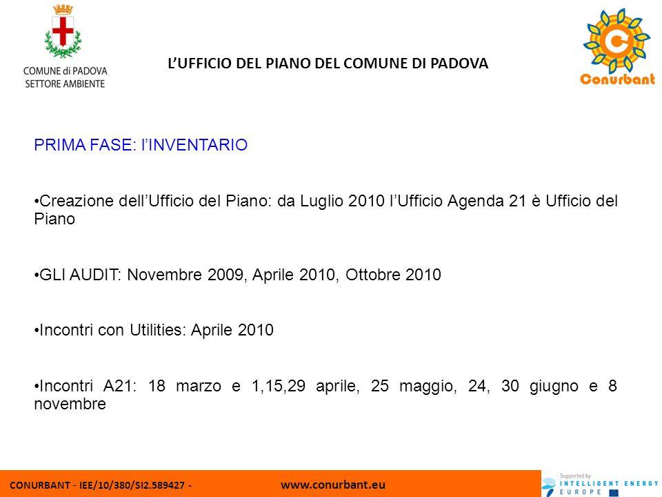CONURBANT - IEE/10/380/SI2.589427 - www.conurbant.eu LUFFICIO DEL PIANO DEL COMUNE DI PADOVA PRIMA FASE: lINVENTARIO Creazione dellUfficio del Piano: da Luglio 2010 lUfficio Agenda 21 è Ufficio del Piano GLI AUDIT: Novembre 2009, Aprile 2010, Ottobre 2010 Incontri con Utilities: Aprile 2010 Incontri A21: 18 marzo e 1,15,29 aprile, 25 maggio, 24, 30 giugno e 8 novembre