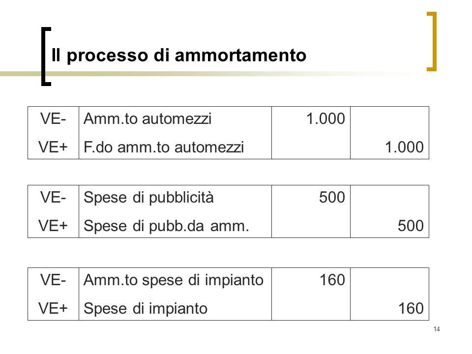 14 Il processo di ammortamento Amm.to automezzi F.do amm.to automezzi 1.000 VE- VE+ Spese di pubblicità Spese di pubb.da amm. 500 VE- VE+ Amm.to spese