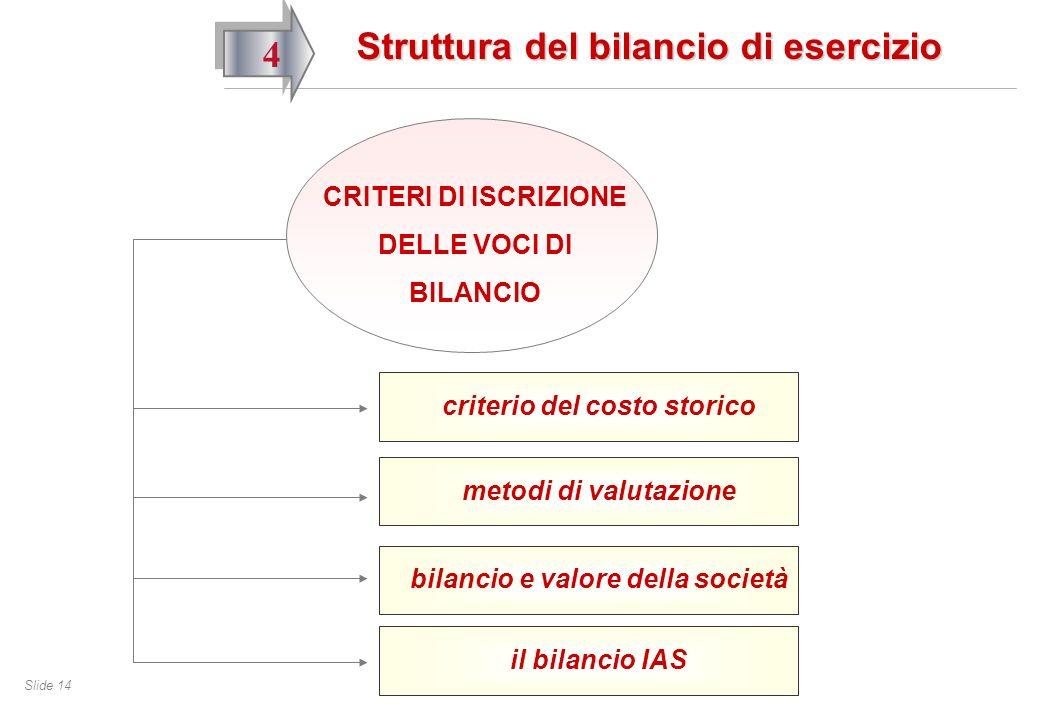 Slide 14 4 Struttura del bilancio di esercizio CRITERI DI ISCRIZIONE DELLE VOCI DI BILANCIO criterio del costo storico metodi di valutazione il bilancio IAS bilancio e valore della società