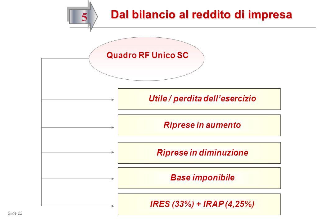 Slide 22 5 Dal bilancio al reddito di impresa Quadro RF Unico SC Utile / perdita dellesercizio Riprese in aumento Base imponibile Riprese in diminuzione IRES (33%) + IRAP (4,25%)