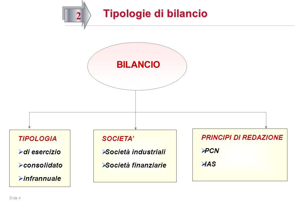 Slide 4 Tipologie di bilancio 2 BILANCIO TIPOLOGIA di esercizio consolidato infrannuale SOCIETA Società industriali Società finanziarie PRINCIPI DI REDAZIONE PCN IAS