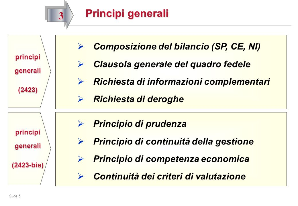 Slide 5 Principi generali 3 Principio di prudenza Principio di continuità della gestione Principio di competenza economica Continuità dei criteri di valutazione principi generali (2423-bis) Composizione del bilancio (SP, CE, NI) Clausola generale del quadro fedele Richiesta di informazioni complementari Richiesta di deroghe principi generali (2423)