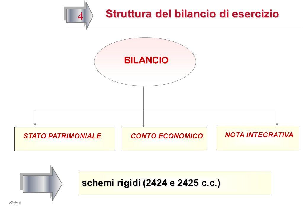 Slide 6 Struttura del bilancio di esercizio 4 BILANCIO STATO PATRIMONIALECONTO ECONOMICO NOTA INTEGRATIVA schemi rigidi (2424 e 2425 c.c.)