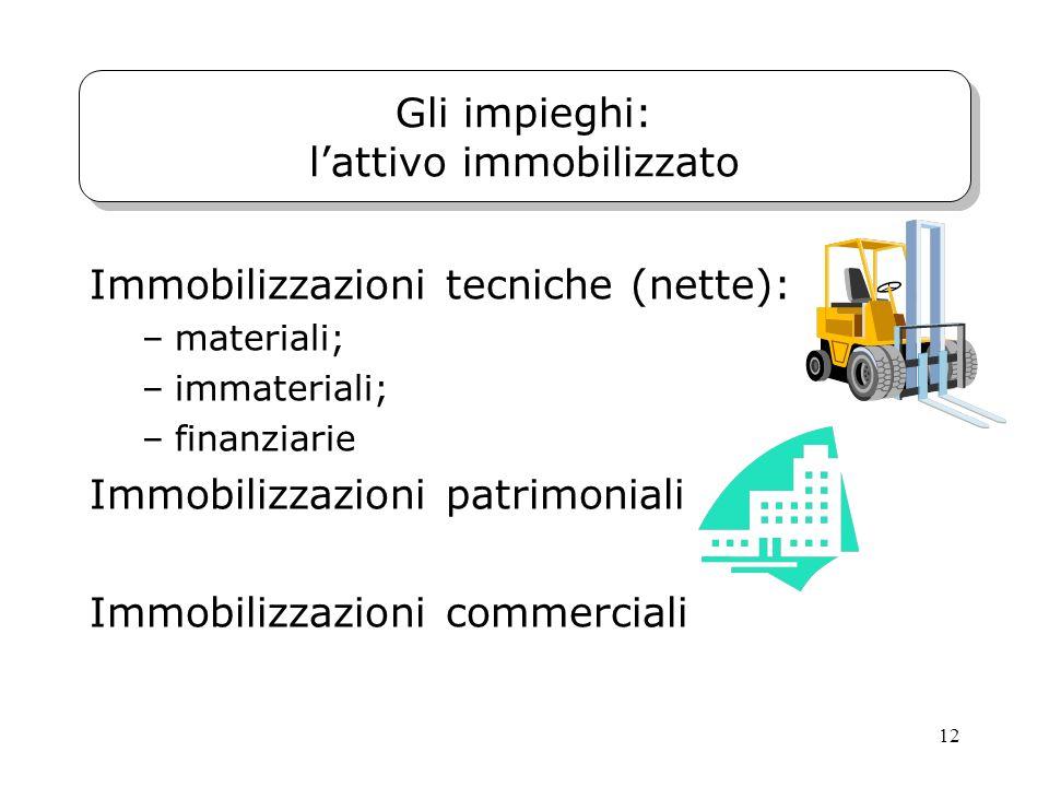 12 Gli impieghi: lattivo immobilizzato Immobilizzazioni tecniche (nette): –materiali; –immateriali; –finanziarie Immobilizzazioni patrimoniali Immobil
