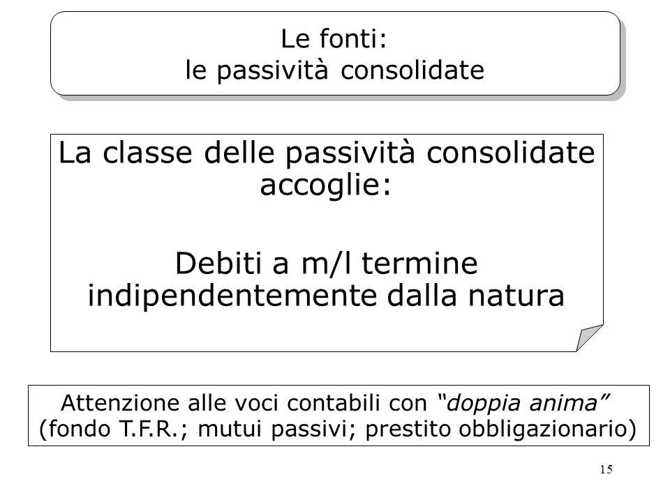 15 Le fonti: le passività consolidate La classe delle passività consolidate accoglie: Debiti a m/l termine indipendentemente dalla natura Attenzione a