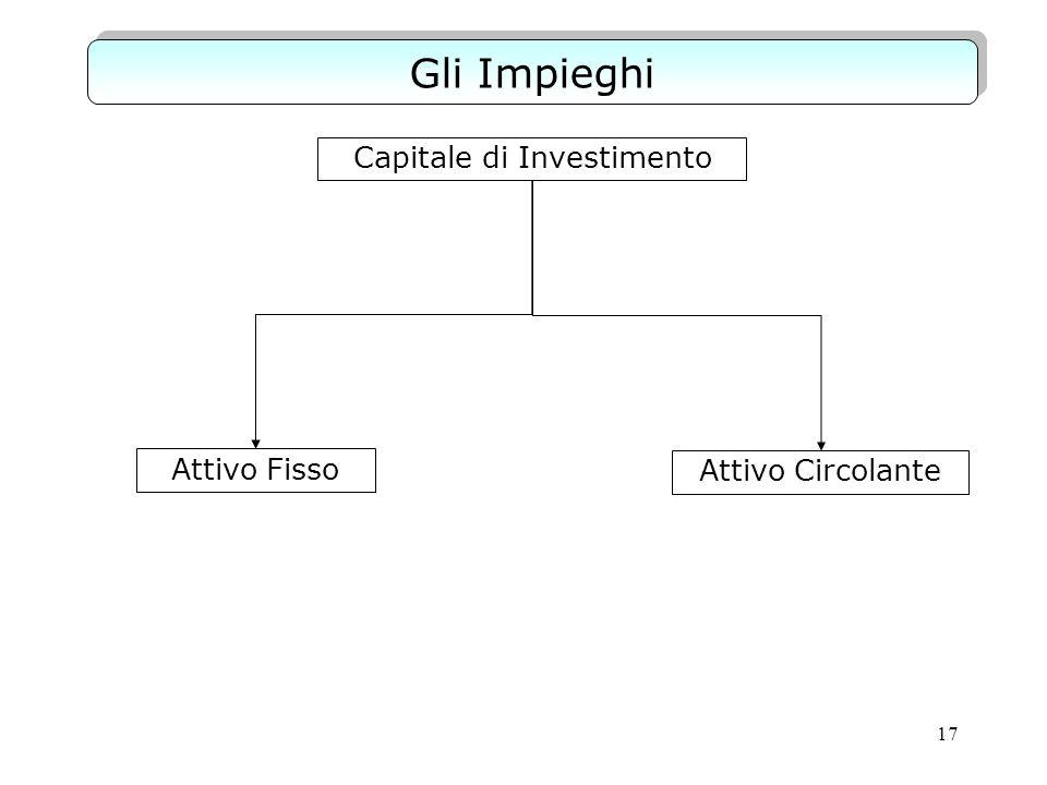 17 Gli Impieghi Capitale di Investimento Attivo Fisso Attivo Circolante