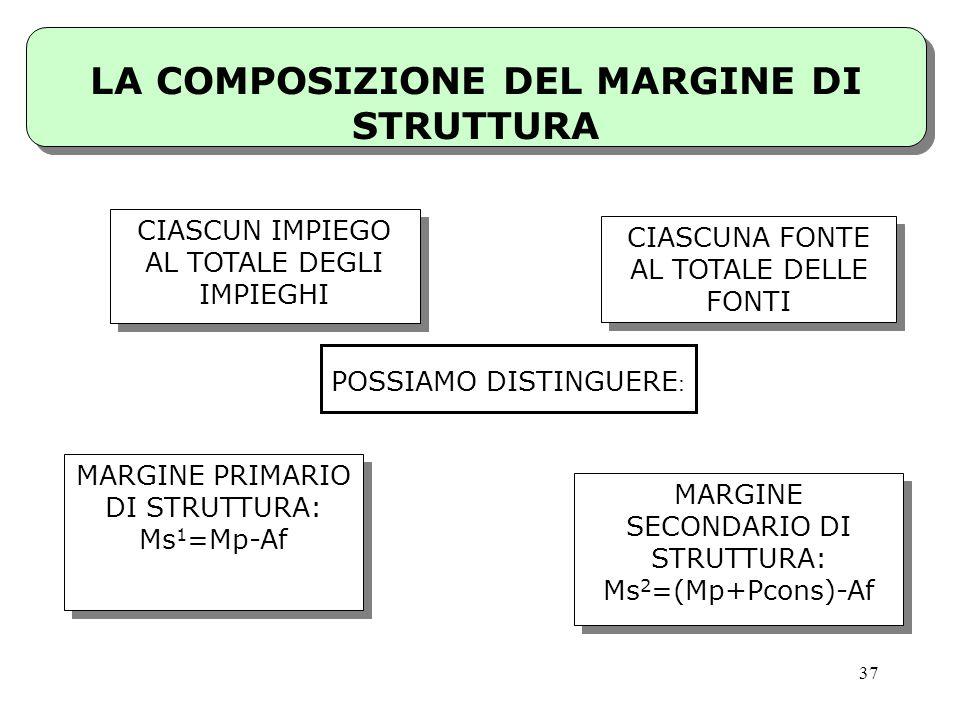 37 LA COMPOSIZIONE DEL MARGINE DI STRUTTURA CIASCUN IMPIEGO AL TOTALE DEGLI IMPIEGHI CIASCUNA FONTE AL TOTALE DELLE FONTI POSSIAMO DISTINGUERE : MARGI