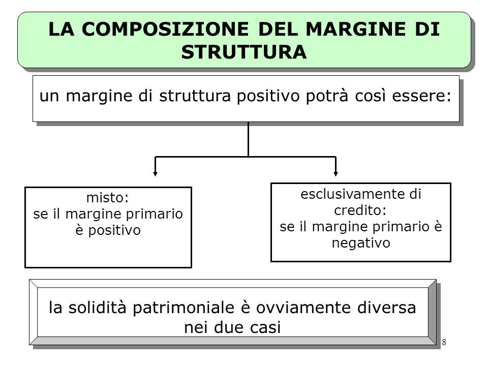 38 misto: se il margine primario è positivo esclusivamente di credito: se il margine primario è negativo un margine di struttura positivo potrà così e