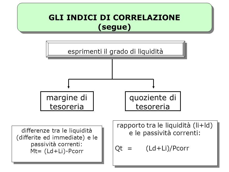 40 margine di tesoreria quoziente di tesoreria esprimenti il grado di liquidità rapporto tra le liquidità (li+ld) e le passività correnti: Qt = (Ld+Li
