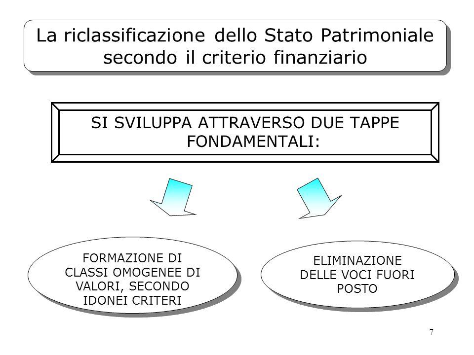 7 La riclassificazione dello Stato Patrimoniale secondo il criterio finanziario ELIMINAZIONE DELLE VOCI FUORI POSTO FORMAZIONE DI CLASSI OMOGENEE DI V